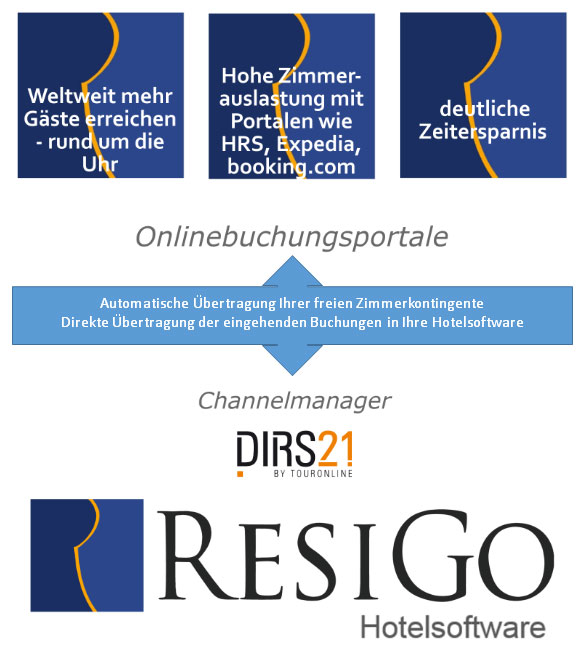 Hotel Channel Manager Buchungsschnittstelle